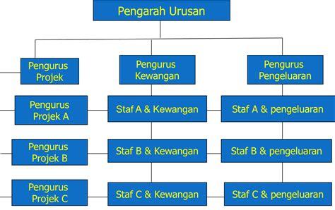 membuat struktur organisasi yang efektif teori organisasi dan perniagaan struktur organisasi