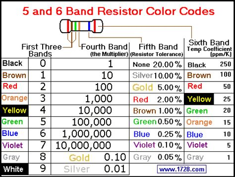 resistor color code table calculator resistor color code calculator
