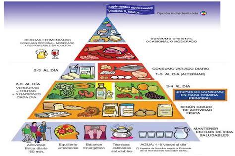 paritarias para la alimentacion 2016 191 qu 233 es el tri 225 ngulo alimenticio alimentaci 243 n saludable