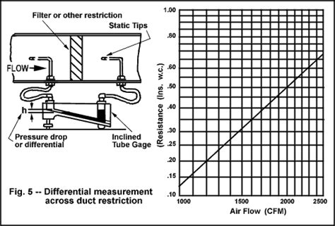 pressure reading in a ducting dwyer instruments primer on how our products work