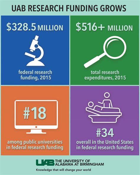 Uab Mba Ranking by Uab Graduate School 2015 News Events