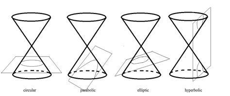 conic sections history the geometric viewpoint history of hyperbolic geometry