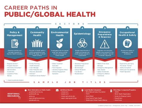 Mba Career Paths In Healthcare by Career Paths In Global Health