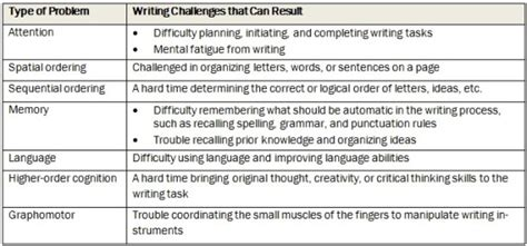 Essay Test Difficulties Met by Dysgraphia Q A