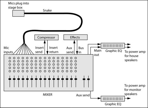 Daftar Audio Mixer Built Up basic mixer and other common audio system connections