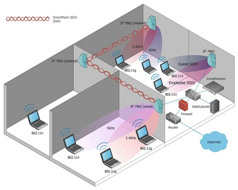 home wireless network design peenmedia