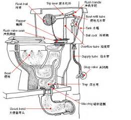 Kitchen Sink Brand Names sink parts names car electrical wiring diagrams