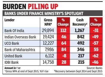 The Worst Acting Day Of My by File The Gross Npas Of The Six Worst Performing Psu Banks