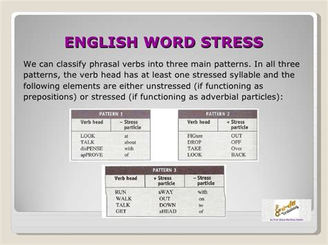 stress pattern definition english english word stress 2012