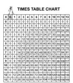 times table chart math the o jays numbers