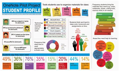 Assistive Technology: Infographic: OneNote pilot project