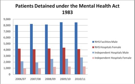 how do you section someone under the mental health act visualisation showing patients detained under the mental