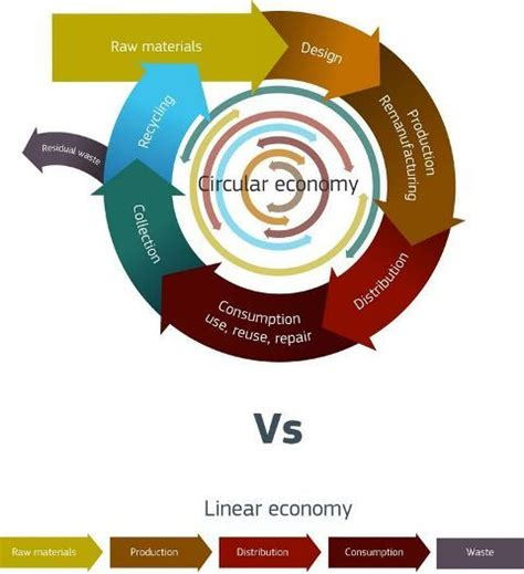 Circular Economy Mba by 49 Best Climate Smart Circular Economy Transitioning
