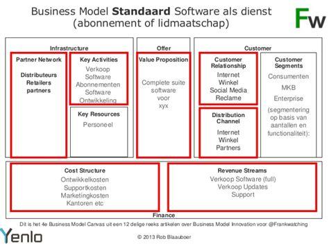 Model Software business model business model software