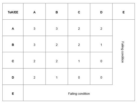 Matrix Essay by Essay Points Matrix Hinkley Ib