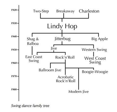 basic west coast swing steps swing dance family tree didn t even know this existed