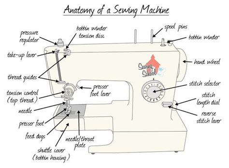 layout definition sewing basic sewing machine diagram all things sewing