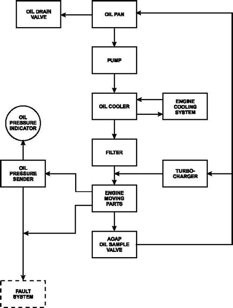 system flow diagram figure 1 25 lubrication system flow diagram