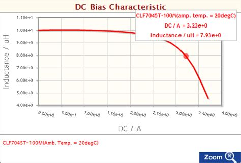 characteristics of inductors in dc circuits what is the dc bias characteristic of an inductor for power circuits faq tdk product center