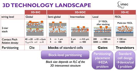 semiconductor integrated circuit packaging technology challenges next five years 450mm semiconductor manufacturing design community