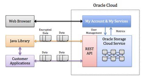 pattern library in java oracle storage cloud best storage design 2017