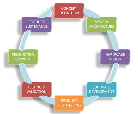 product layout explain microipsys smart inventory management