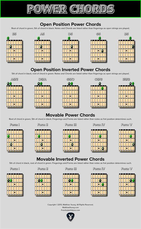 guitar chord chart power chord chart 2015confession