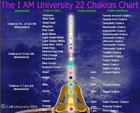 treymans image chakra chart chakra colors chakra