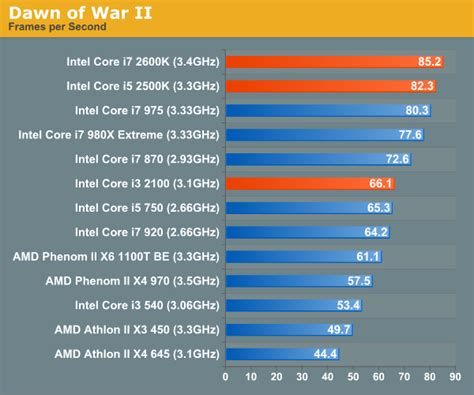 best processor in the world gaming performance the bridge review intel