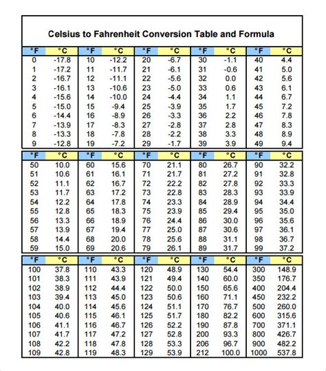 Fahrenheit Celsius Table by Convert Centigrade To Fahrenheit Equation Jennarocca