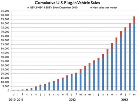 Tesla Sales Usa Sufiy Lithium Catalyst Electric Car Sales Doubled