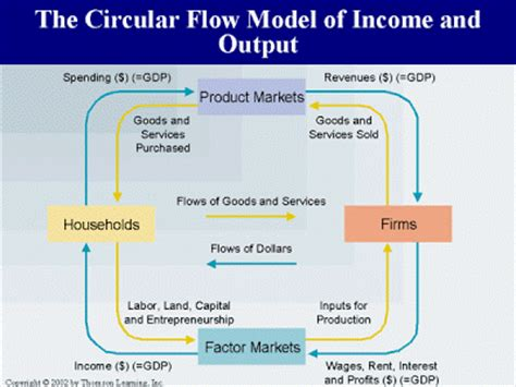 the circular flow of income diagram shows economic perspectives the circular flow diagram