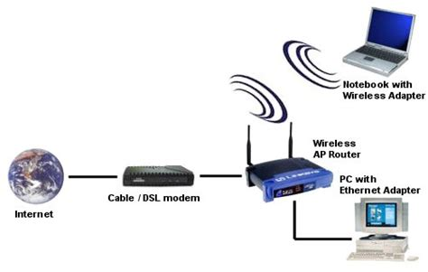 Router Wifi Access Point mobilefish linksys befw11s4 information