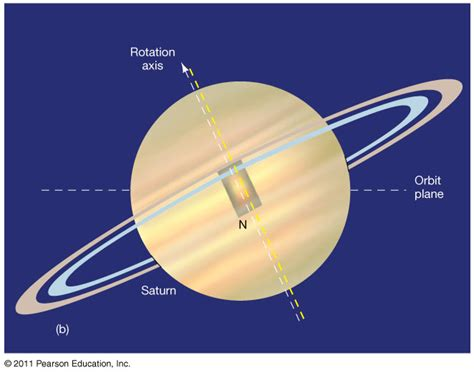 saturns axis saturn