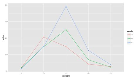 ggplot2 theme grid lines r ggplot2 line plotting with time series and multi