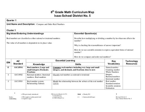 Curriculum Worksheet by Printables 8th Grade Curriculum Worksheets