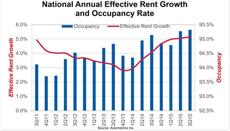 axio strongest apartment market in 9 years multifamily