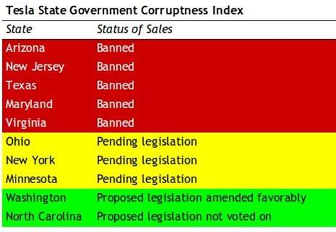 Tesla Sales By State The Government Corruptness Index