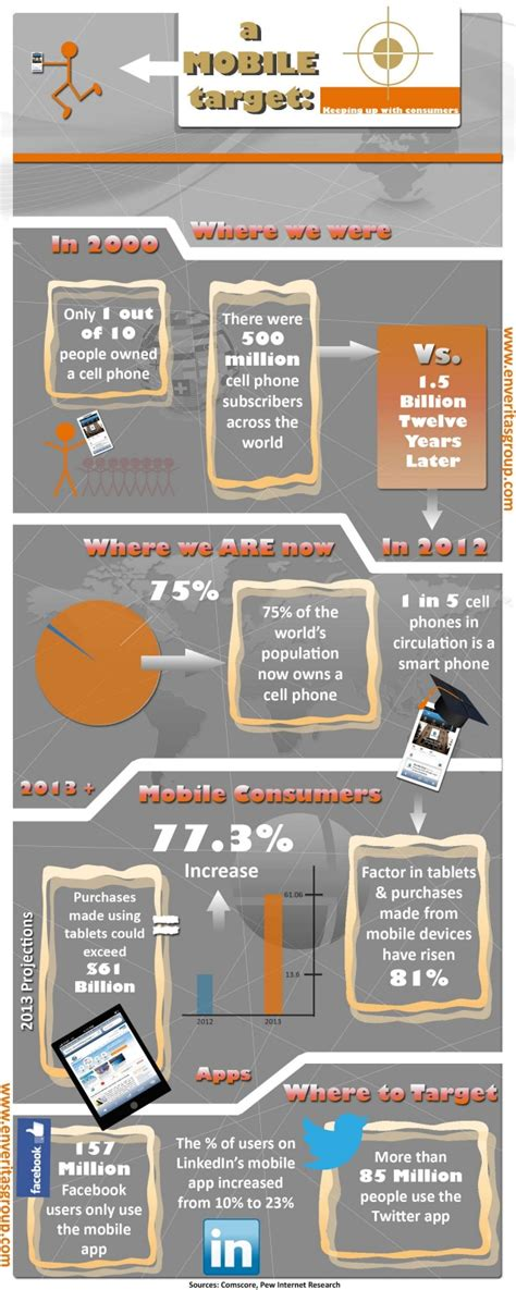 mobile marketing statistics mobile marketing stats and trends