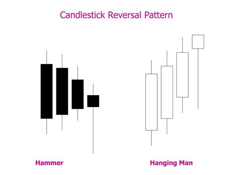 candlestick pattern performance reversal candle 7 gbp