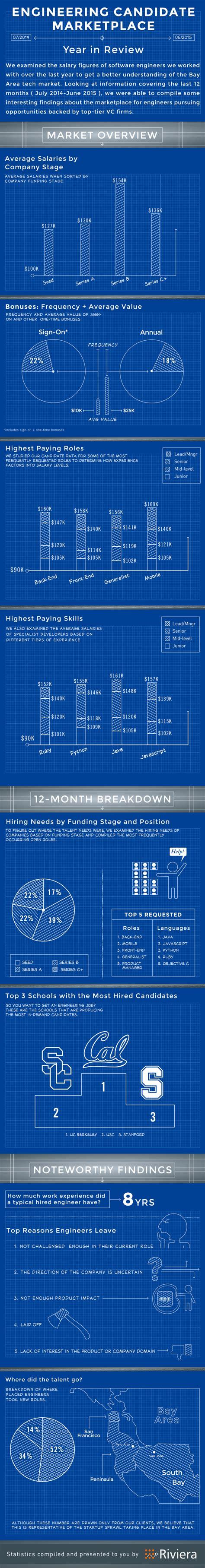 best software engineer salaries of software engineers top paying skills top