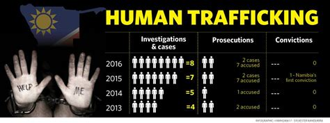 house enhances efforts to combat human trafficking issa namibia fails trafficking victims crime namibian sun