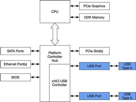 wiring diagram for usb to ethernet 188 166 216 143