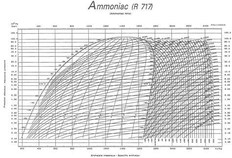 diagramme enthalpique r12 pdf lp michel