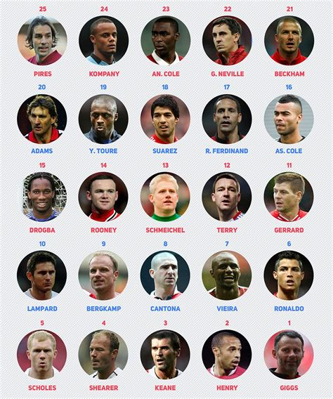 best all time list the top 25 premier league players of all time kick