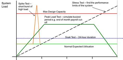 agile testing performance vs load vs stress testing stress test load test soak test spike test