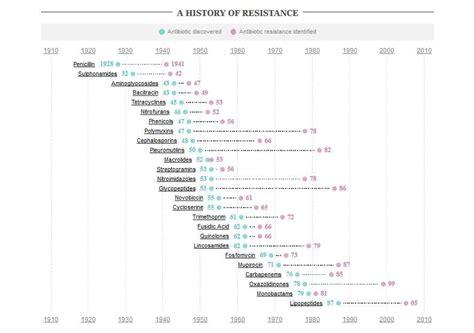 resistors history antibiotic resistance of a wonderdrug health wellness sott net