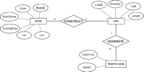 Payroll Entity Relationship Diagram