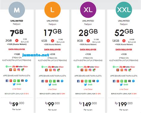 Indosat 28 Gb 4 Gb 4 Gb Appson 20 Gb 01 06 paket 4g indosat beserta harga kuota termurah
