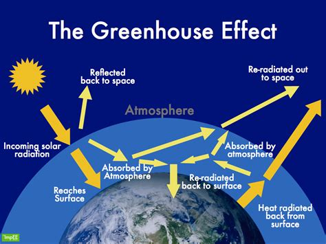 greenhouse effect diagram simple greenhouse effect diagram to label www pixshark